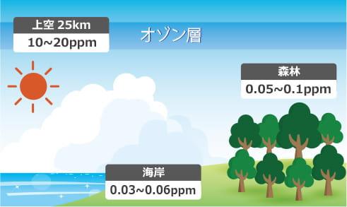 自然界でのオゾン濃度